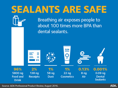sealants are safe infographic